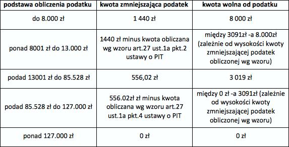 ULGA-REHABILITACYJNA-tabela